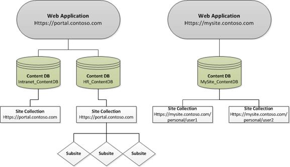 SharePoint_Infrastructure